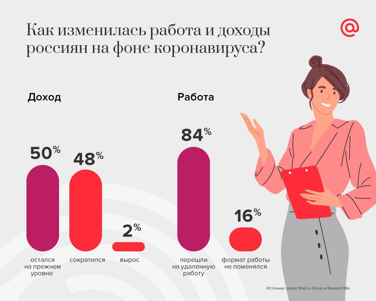 Но то, что работы стало больше, не мешает россиянам искать возможности для диверсификации своих доходов и искать подработку.