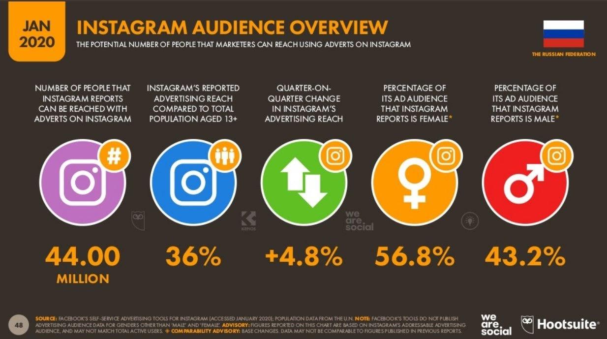 В России в Instagram зарегистрировались 44 миллиона пользователей и эта аудитория растет