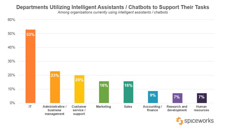 Чаще всего ботов используют в IT, для автоматизации бизнес-задач и в службах поддержки