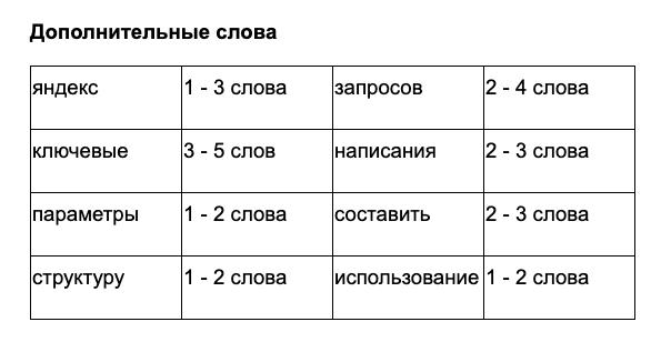 Список LSI для текущей статьи от SEO-специалиста
