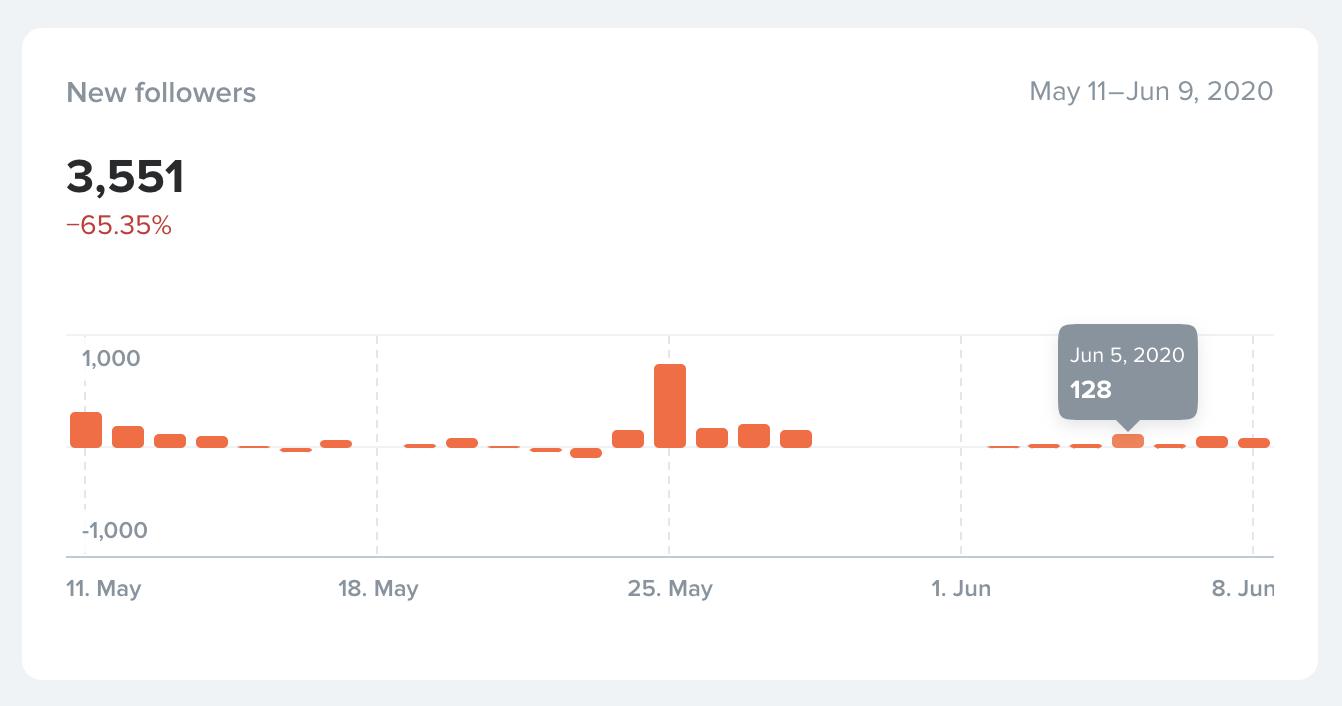 Скрин из HypeAuditor. 5 июня мне предложили рекламу примерно за 500 рублей. Я согласился из-за логики, что могу получить от 100 до 250 подписчиков. А до этого я сделал несколько удачных постов