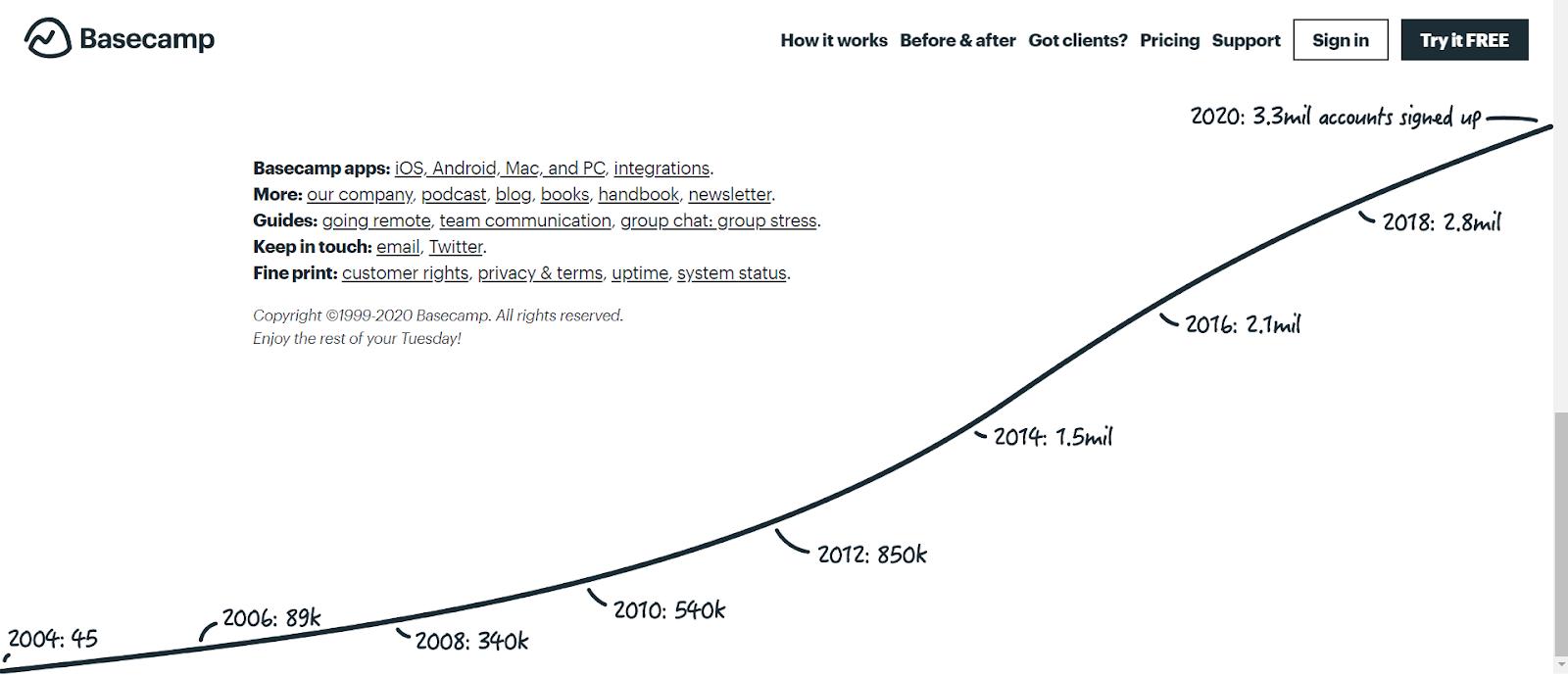 Интересная подача общего количества аккаунтов в форме графика у сервиса для управления проектами и задачами. Сразу понятно, что сервис работает много лет и пользуется популярностью