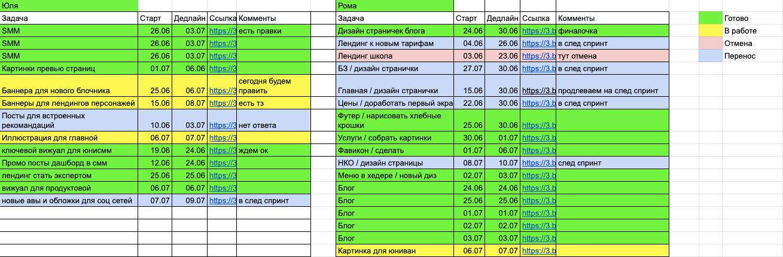 Мы в UniSender в отделе маркетинга используем для планирования времени дизайнеров Basecamp и Google Sheets.
