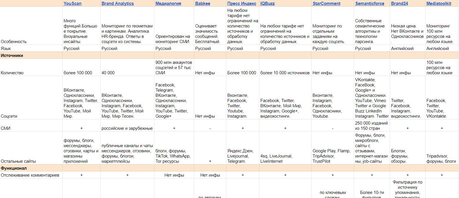 Сравнительная таблица сервисов