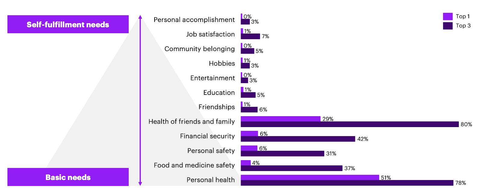Люди больше всего беспокоятся о личном здоровье, еде, безопасности, финансовой стабильности и здоровье семьи и близких