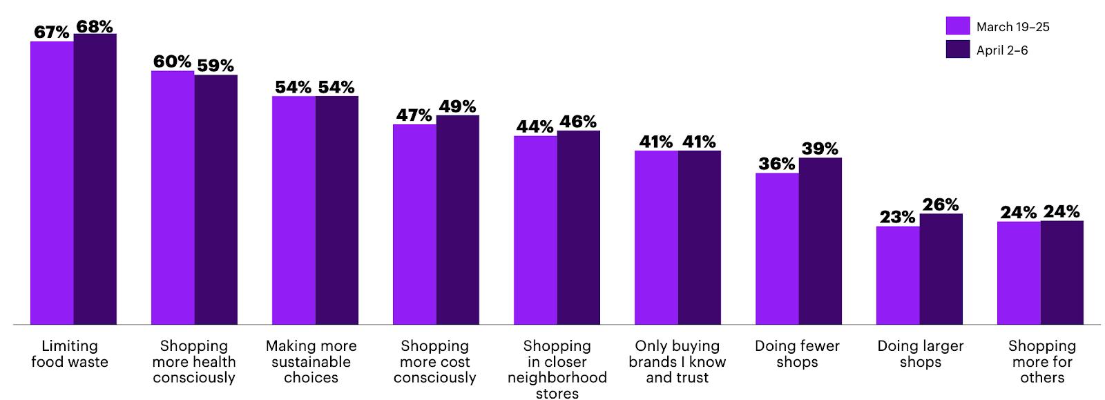 Каккарантин отразился нанаших покупках: тренды покупок и5портретов потребителей 4