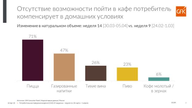 Каккарантин отразился нанаших покупках: тренды покупок и5портретов потребителей 5