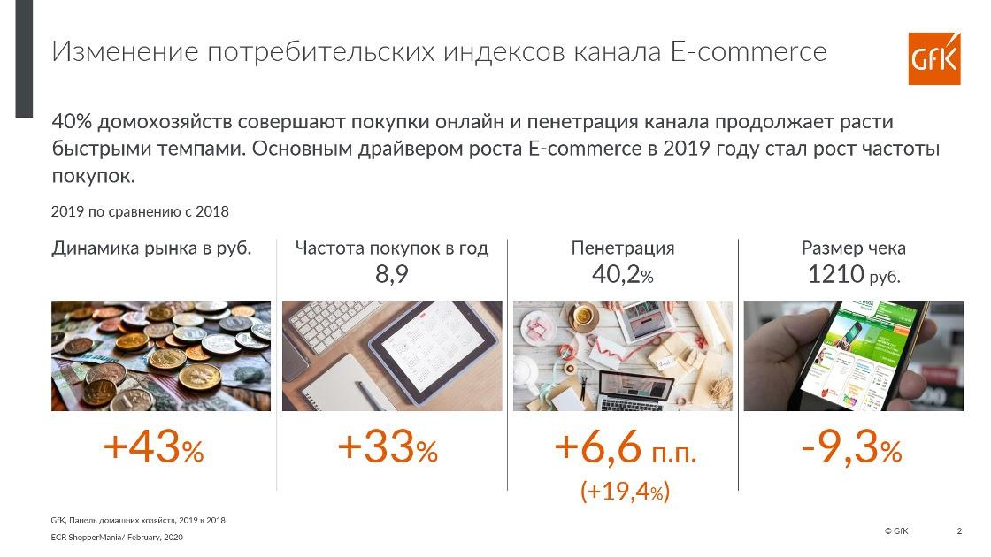 Изменения покупки продуктов в интернет-магазинах