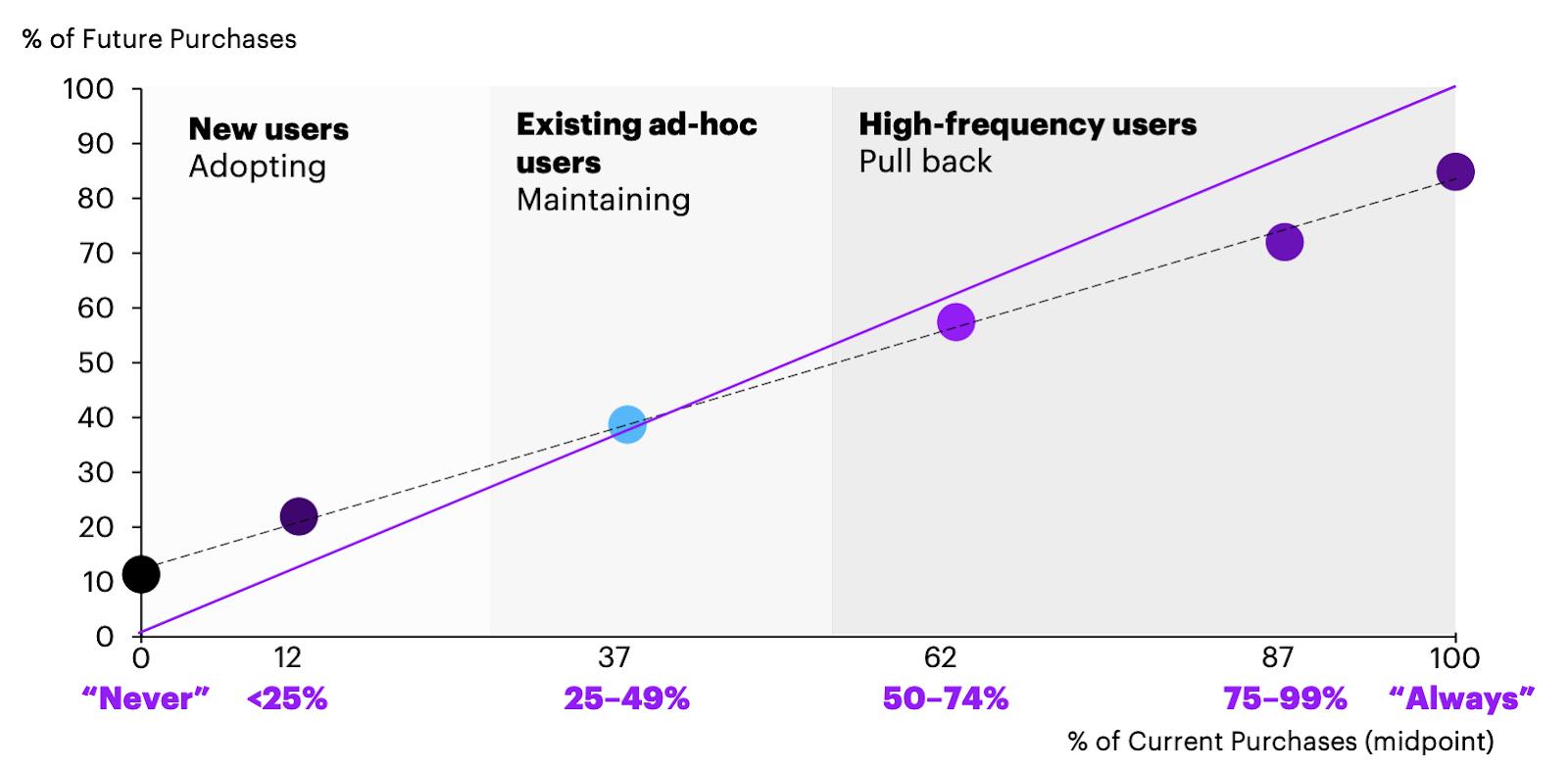 Новые пользователи активно покупают, в то время как регулярные сократили количество покупок
