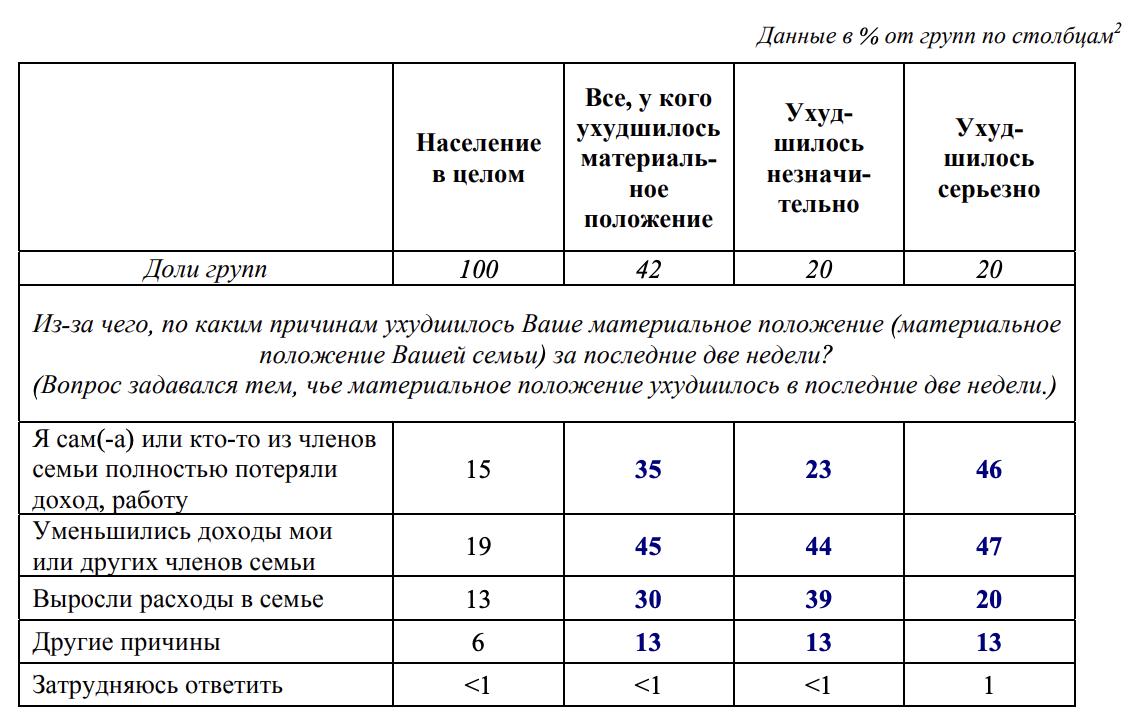 У 42% россиян материальное положение ухудшилос