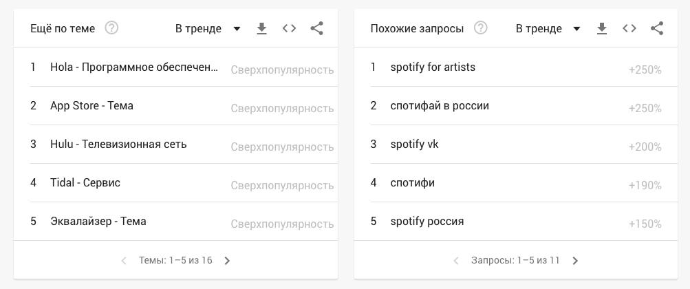 Какпользоваться Google Trends. Полное руководство дляновичков 5
