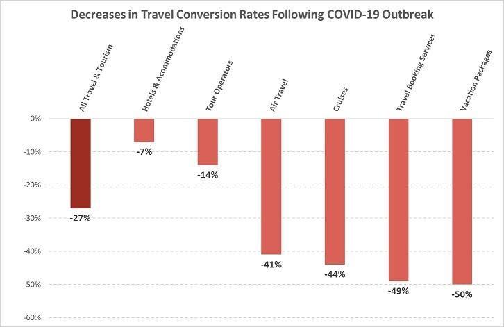 Вот, к примеру, как обрушились конверсии по контекстной рекламе в нише туризма