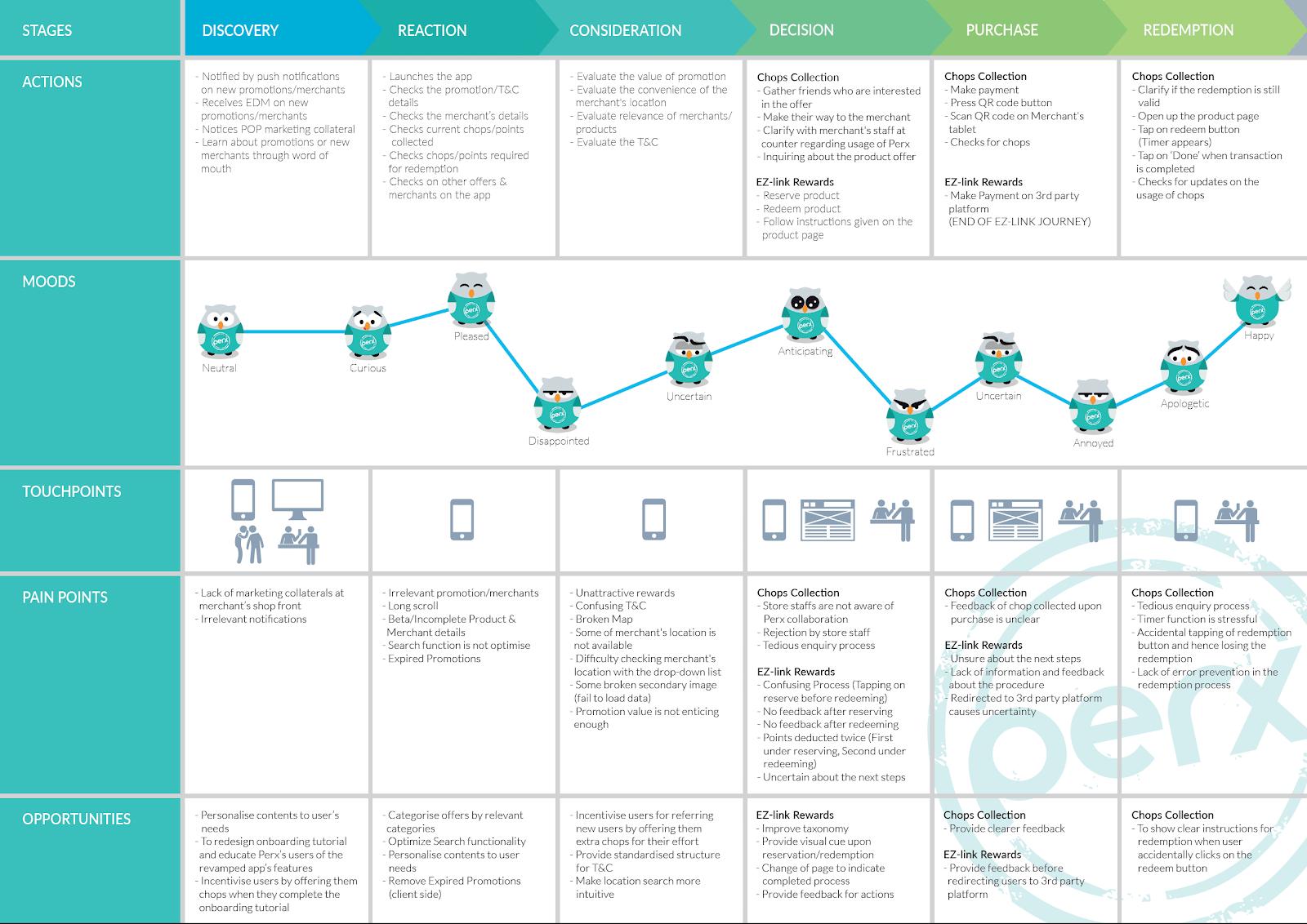 Карта путешествий клиента. По горизонтали — путь, на котором клиент контактирует с компанией. По вертикали — точки соприкосновения, эмоции, вопросы клиента и его задачи на каждом шаге
