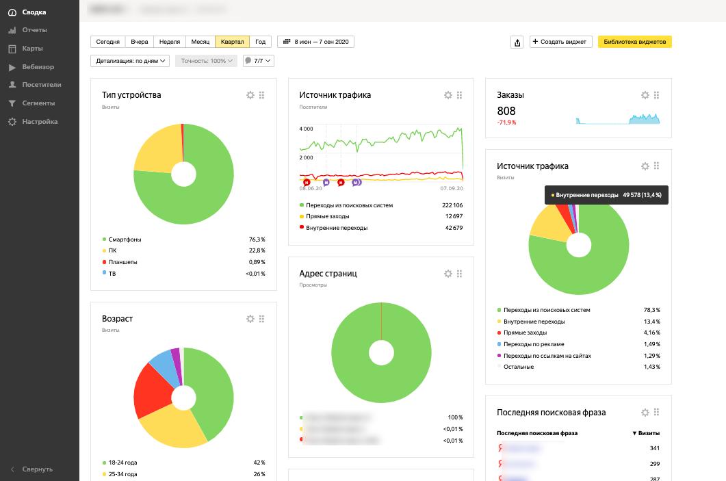 Дашборды Яндекс Метрики обновляются в реальном времени