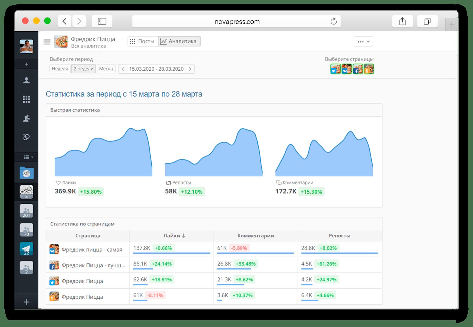 Сервис показывает сводную статистику за выбранный период и цифры по каждой странице