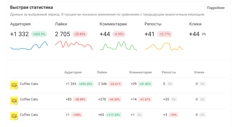 Кроме быстрой статистики, сервис показывает графики вовлеченности и роста аудитории