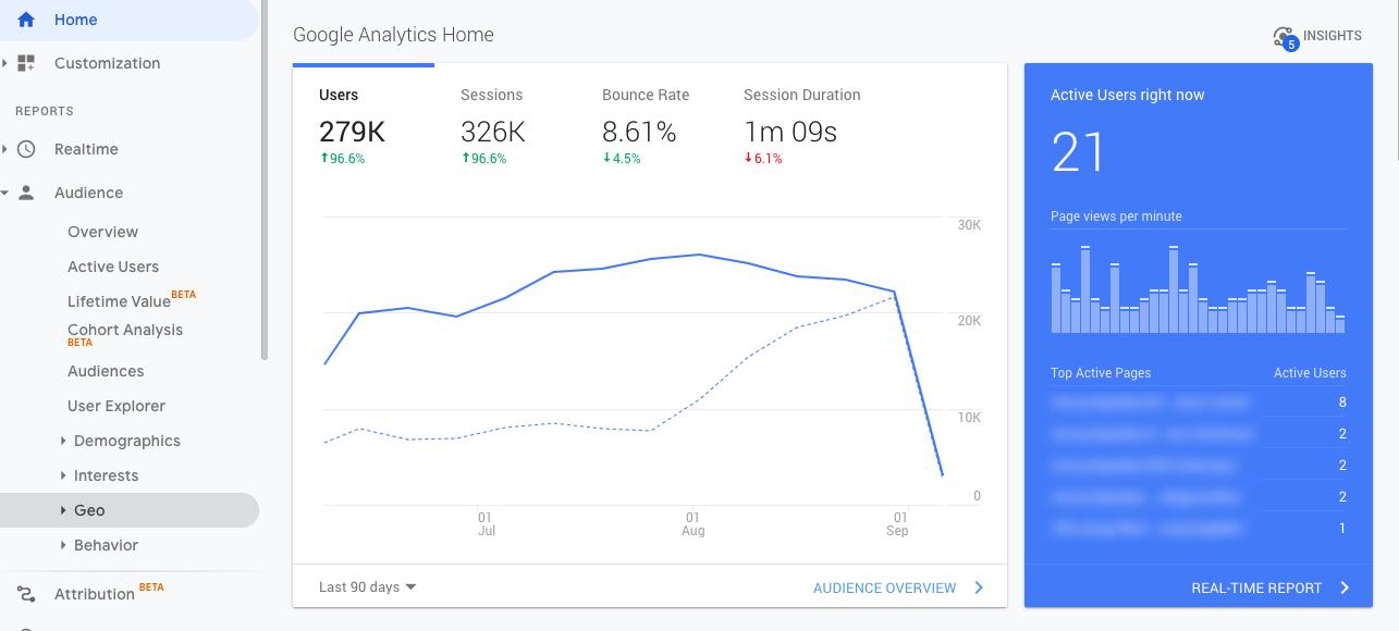 Инструмент Google Analytics содержит большое количество метрик для анализа не только посещаемости сайта, но и аудитории