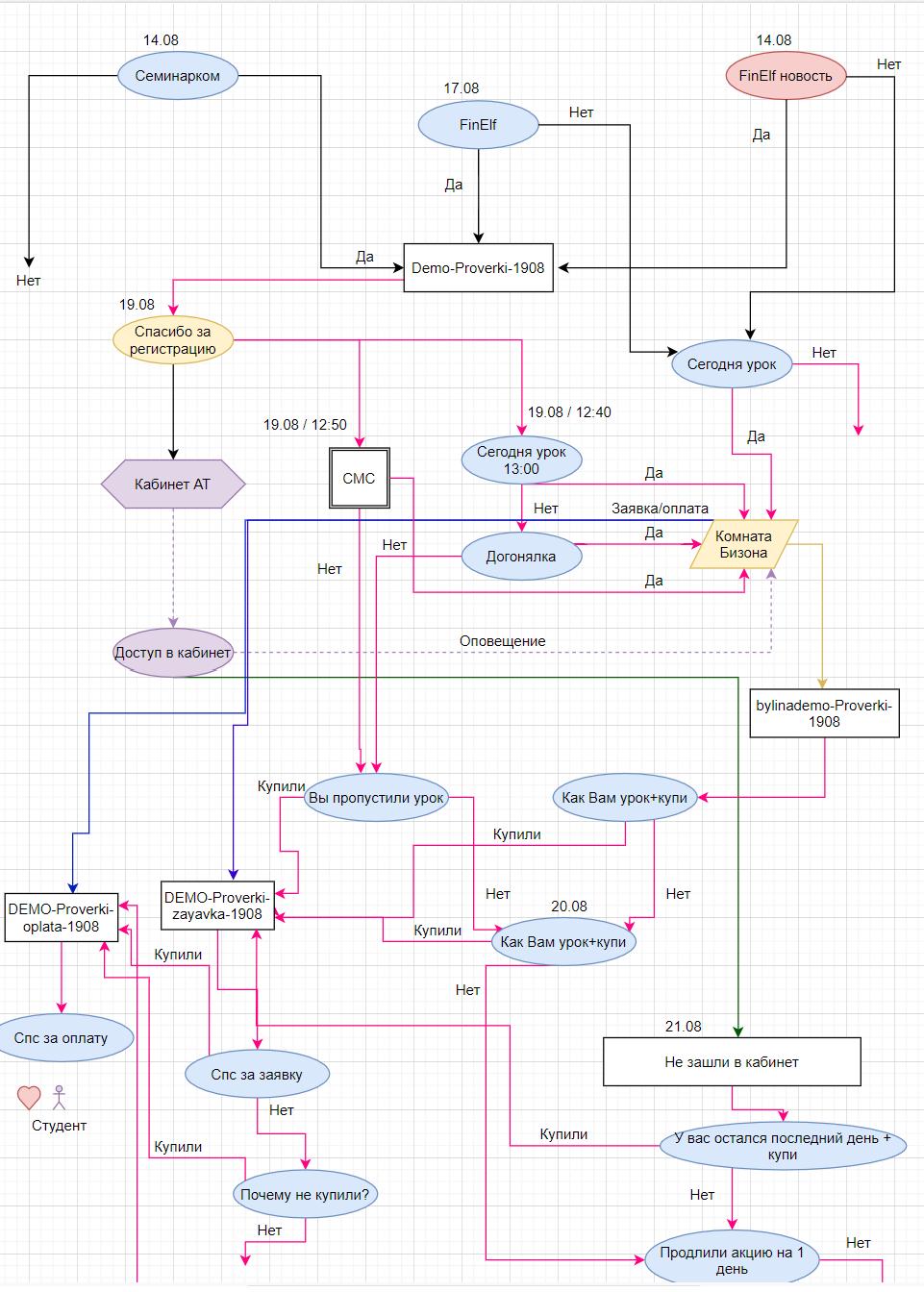 Схема коммуникаций для вебинаров finelf academy