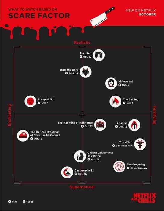 Все страшные фильмы компания разделила на 4 группы по двум шкалам: сверхъестественное-реалистичное и очаровательное-пугающее. Каждый может выбрать, что ему ближе. В любом случае он будет смотреть фильм от Netflix