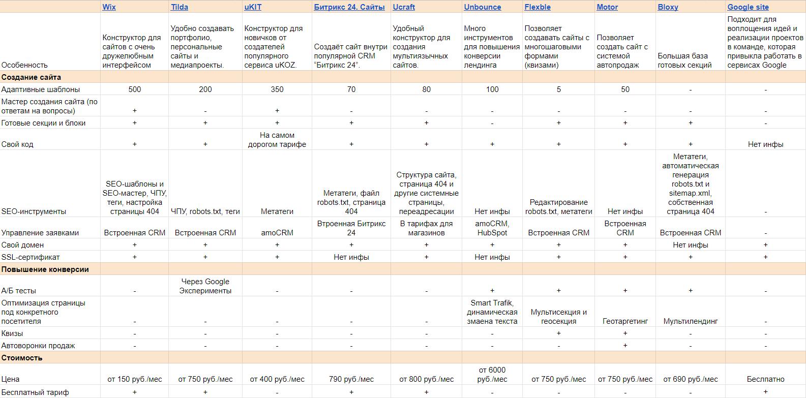 сравнительная таблица конструкторов сайтов