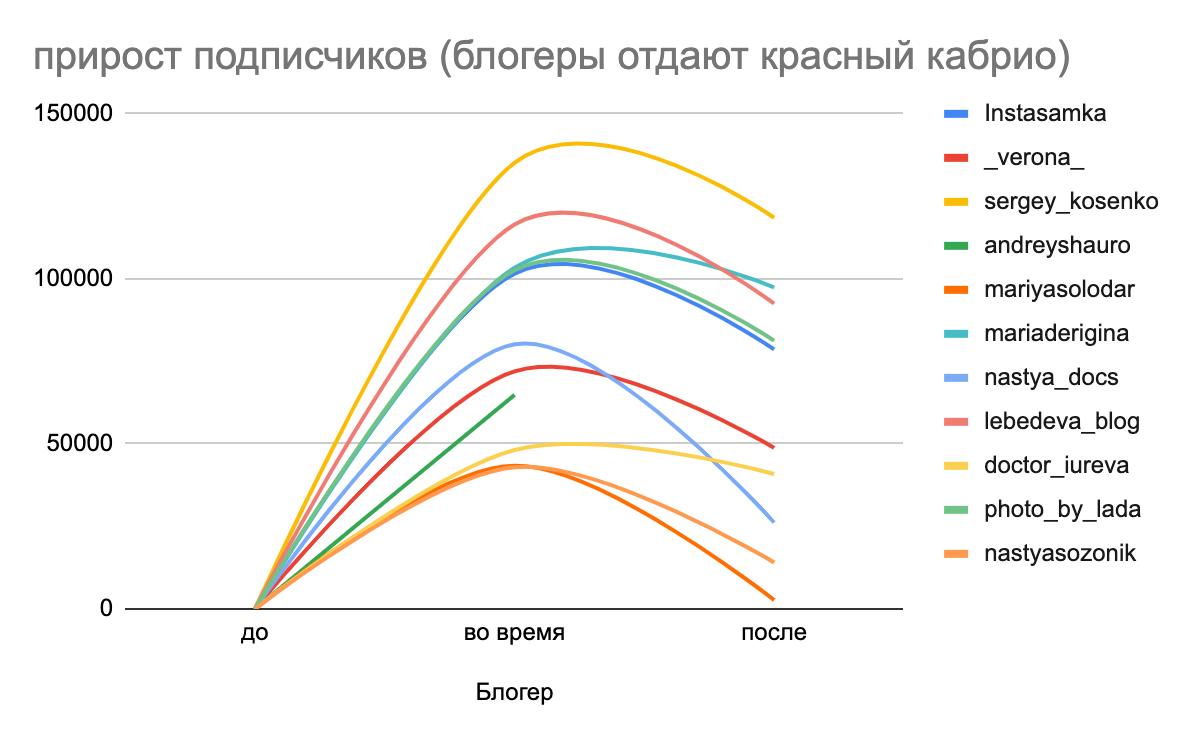 График новых подписчиков