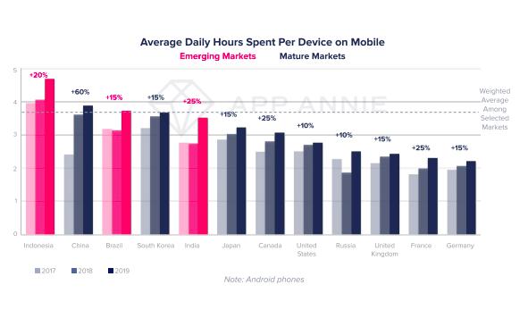 Жители развивающихся стран проводят в мобильных приложениях с каждым годом всё больше и больше времени. В 2019 году эта цифра достигла 3,7 часов в день