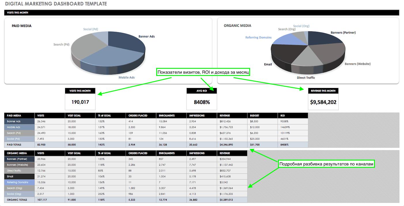Как маркетологу сделать дашборд с ключевыми показателями 5