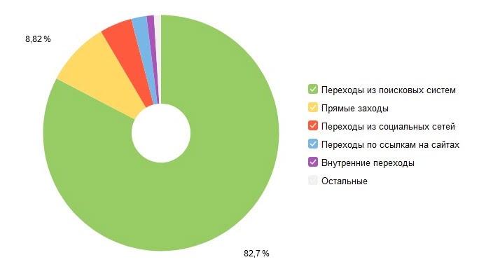 Распределение каналов дистрибуции в Pressfeed по долям трафика за март 2021