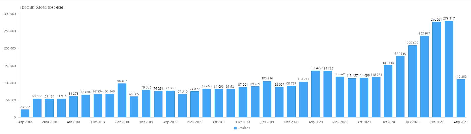 Трафик в блог начал расти благодаря редизайну, новому подходу к SEO и к платному продвижению статей в Фейсбуке