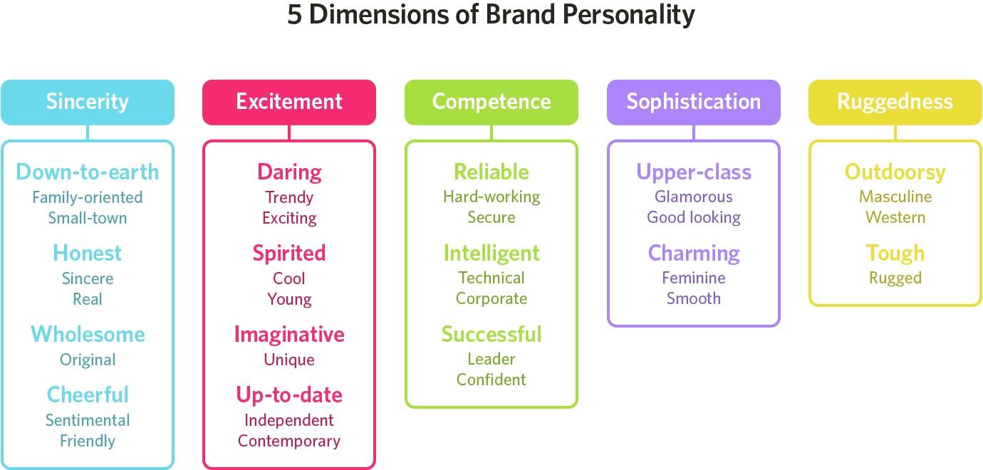 Исследование выявило 5 основных параметров личности бренда (искренность, эмоциональность, компетентность, утонченность, прочность) и соответственно выбор цветов для них