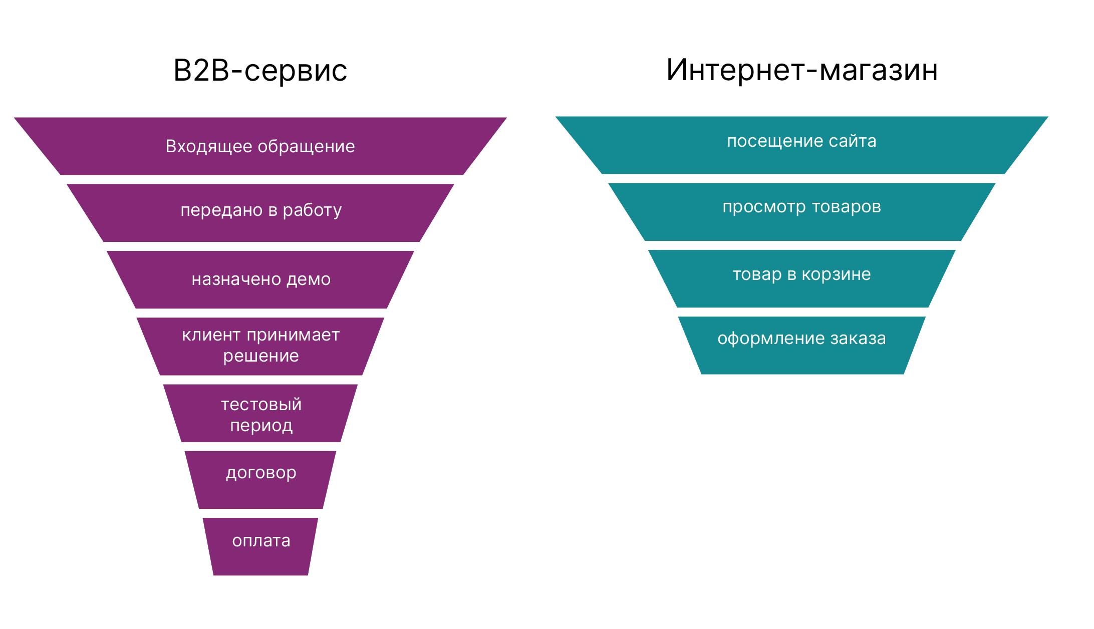 Примеры воронок продаж с разным количеством этапов
