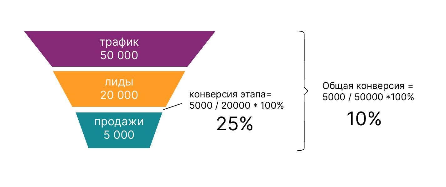 Пример расчета показателей воронки продаж