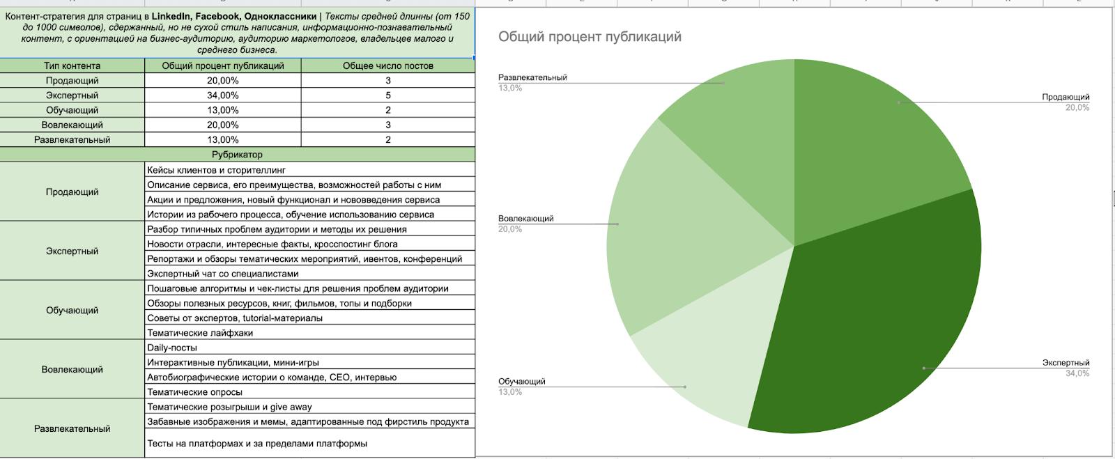 диаграма-статистика по публикациям