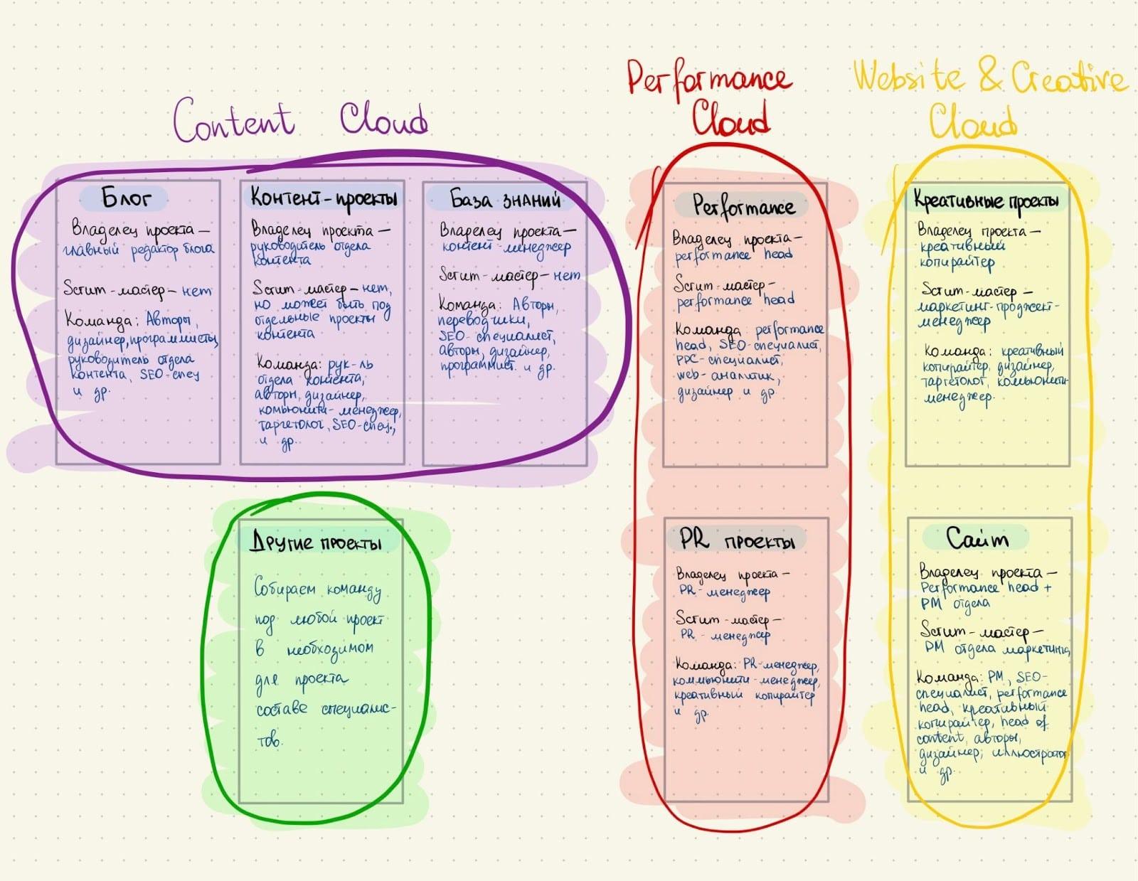 Так устроена структура проектов в маркетинге Unisender.