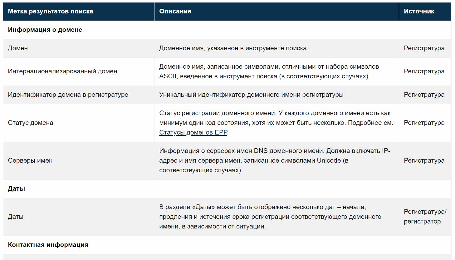 Часть таблицы с интерпретацией результатов проверки WHOIS