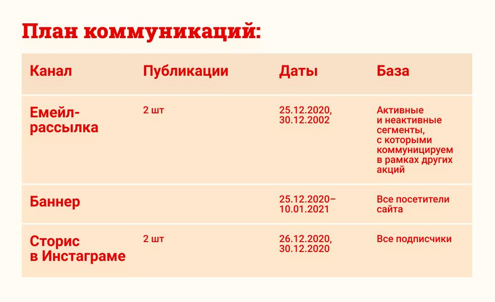 план коммуникаций