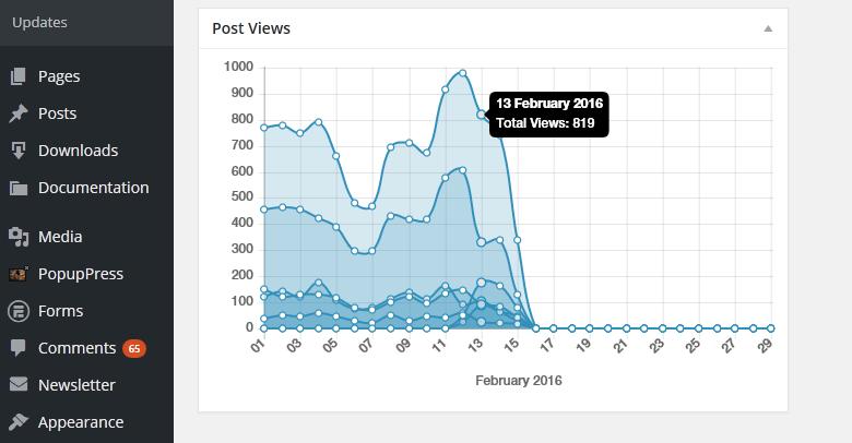 Плагин для WordPress Post Views Counter