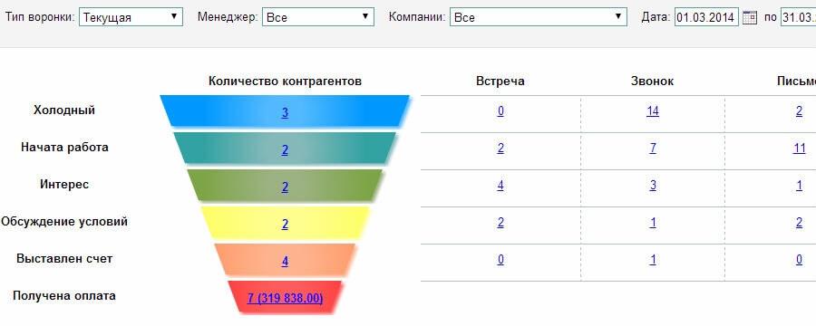 Пример воронки продаж в CRM