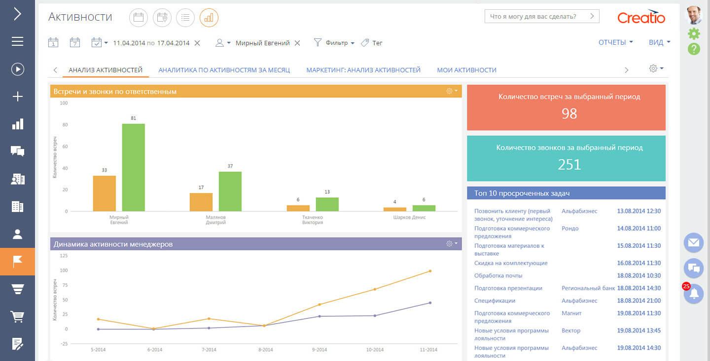 Статистика работы менеджеров в CRM Terrasoft.