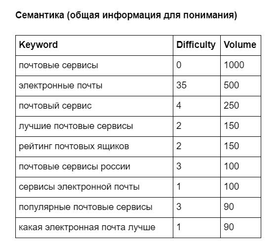Семантика для статьи «Лучшие почтовые сервисы».