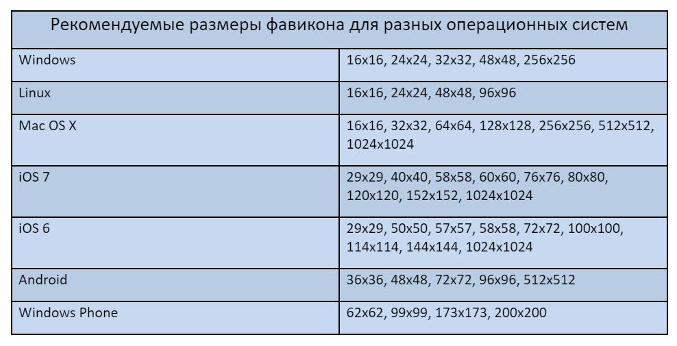 размеры фавикона