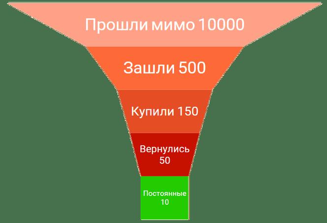 Пример воронки