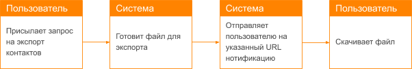 Метод exportContacts