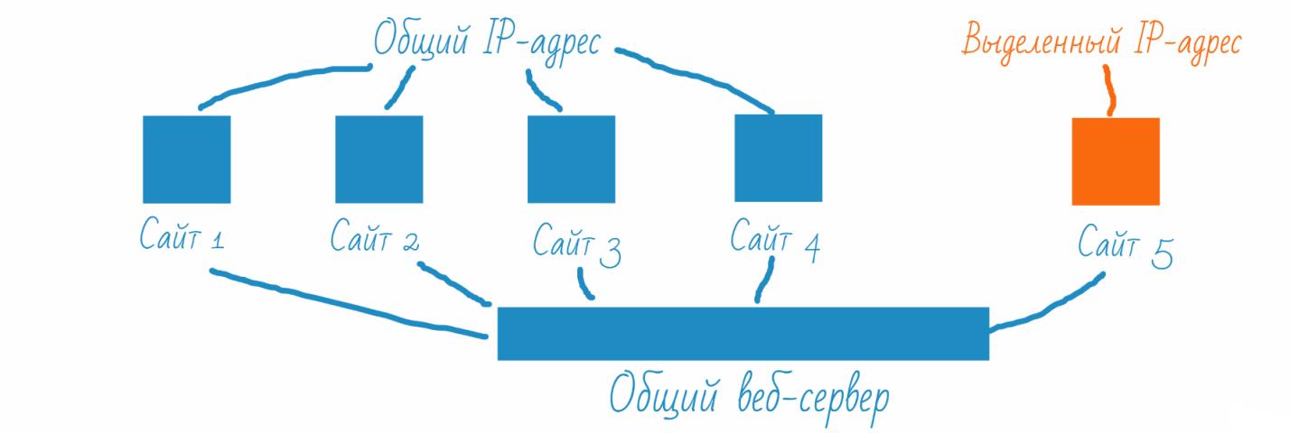 Схема применения выделенного IP