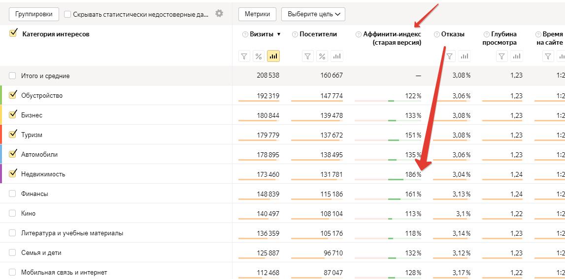 аффинити-индекс сайта в нише «Недвижимость».