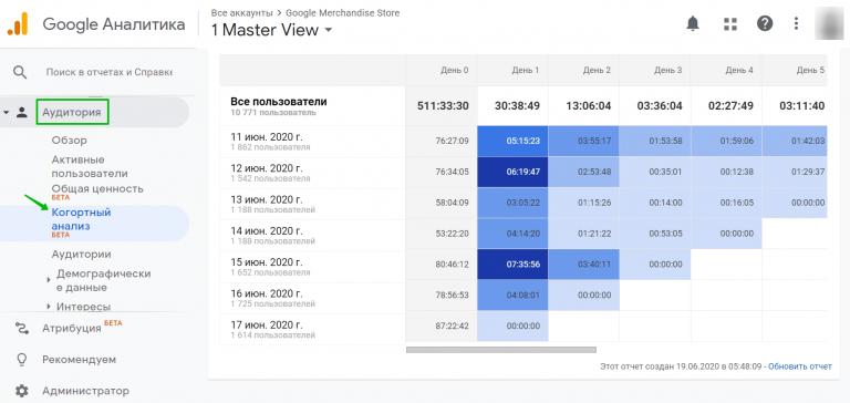 Отчёт по когортному анализу в Google Analytics