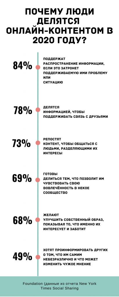 Исследование контент-агентства Foundation