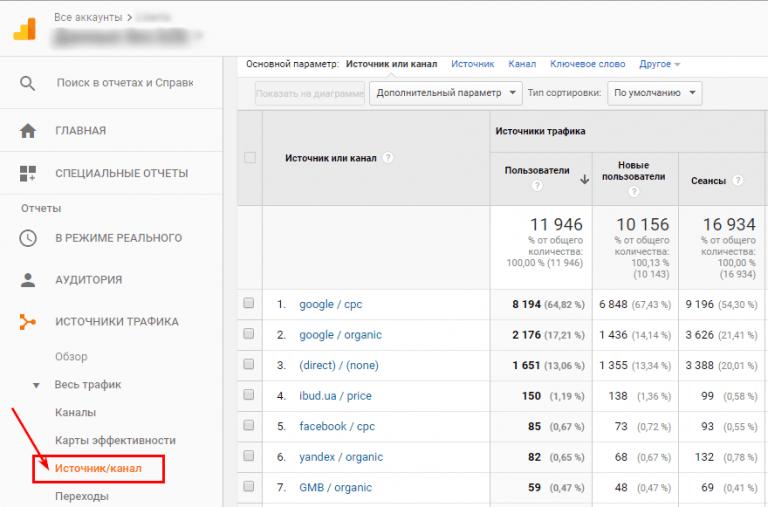 Пример из Google Analytics