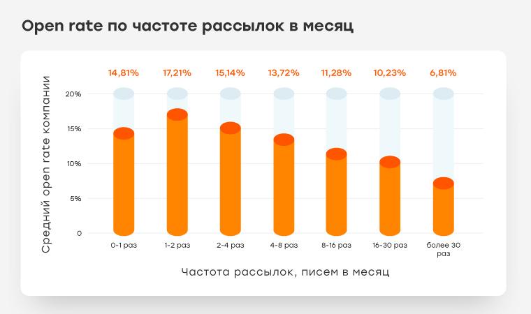 Open rate по частоте рассылок в месяц