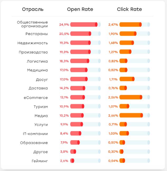 Open rate по отраслям